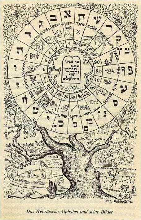 Das Hebräische Alphabet und seine Bilder